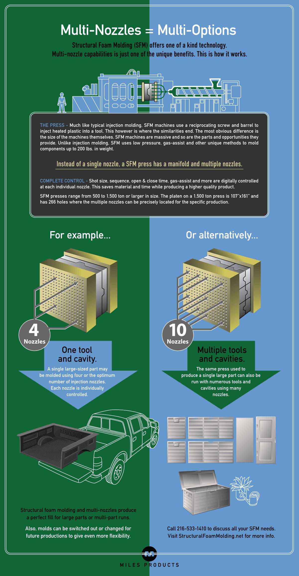 Infographic-Multi-Nozzle-Technology