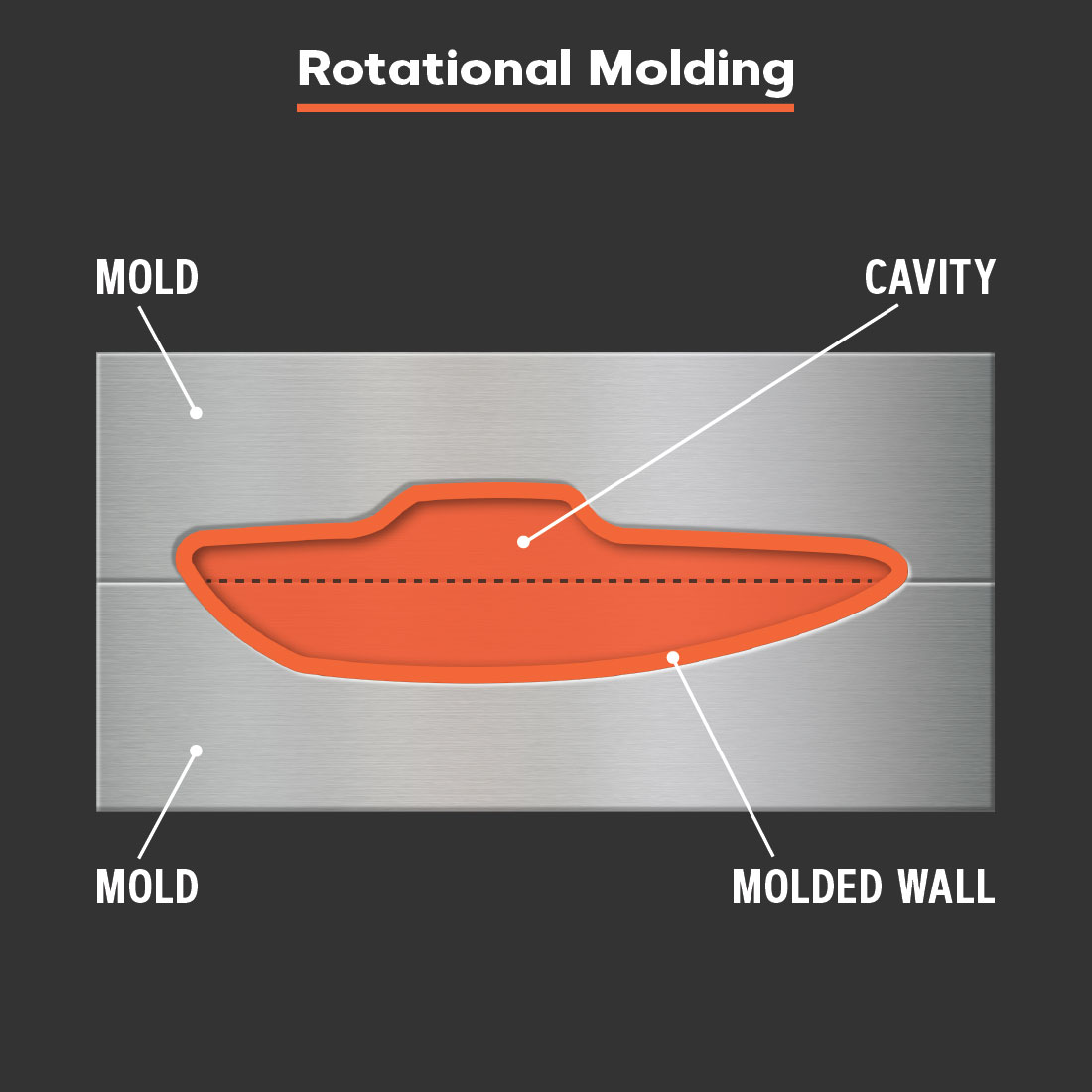Diagram of a rotational molding tool.