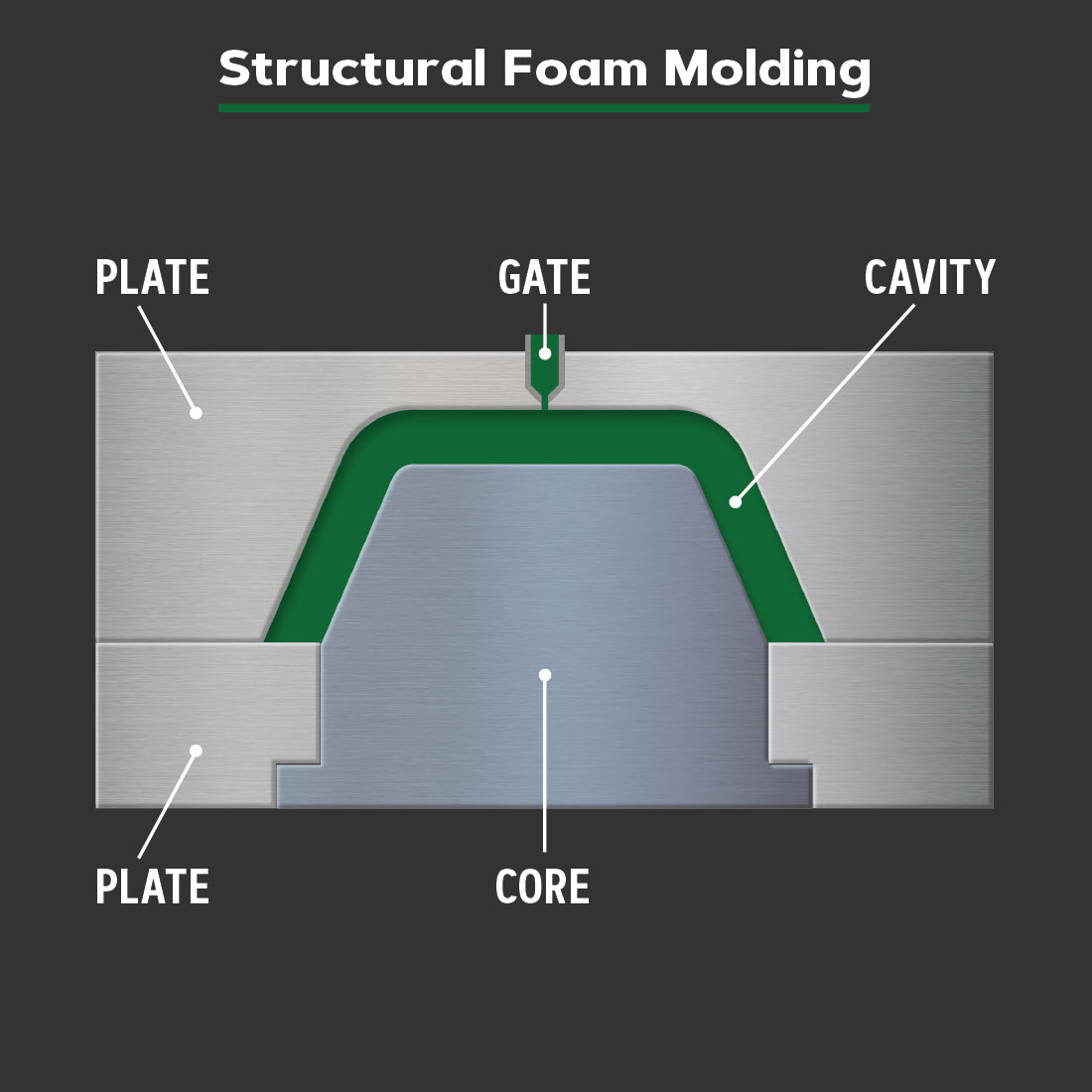 Diagram of a structural foam molding tool.