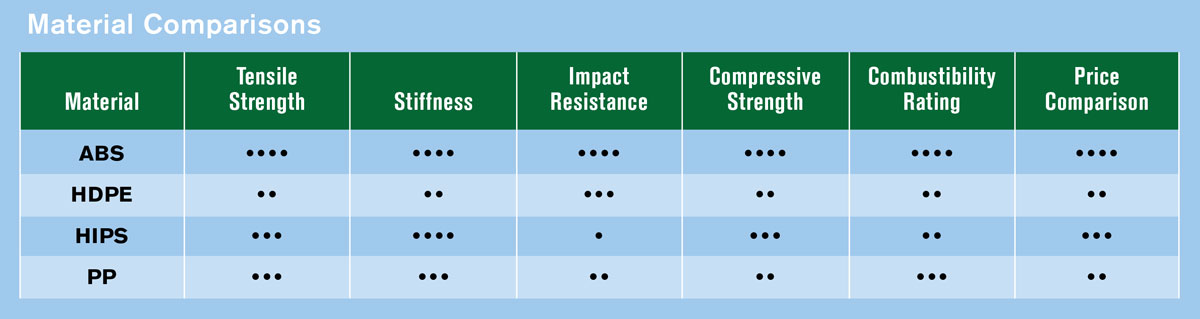 Structural foam molding resin comparison chart.