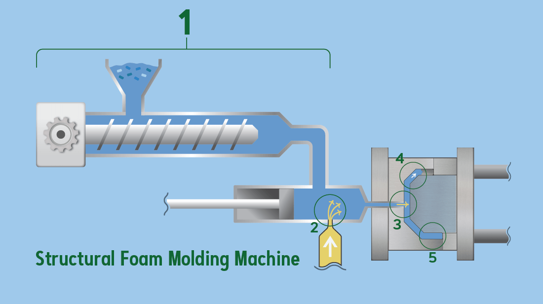 Diagram of structural foam molding machine
